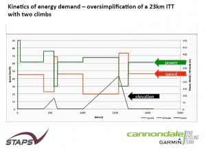 Energy model for ITT