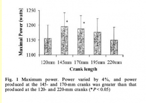 Power versus crank length