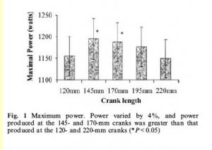 Power versus crank length